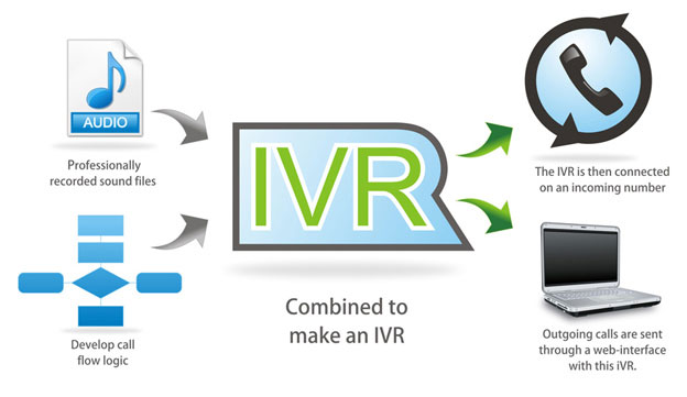 connect media illustrating ivr technology and infrastructure